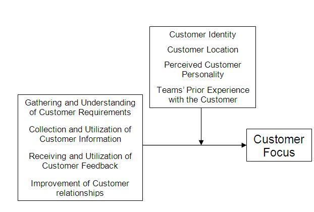Customer Focus Model.jpg