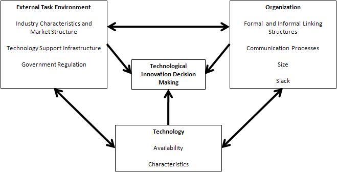 Technology-organization-environment Framework