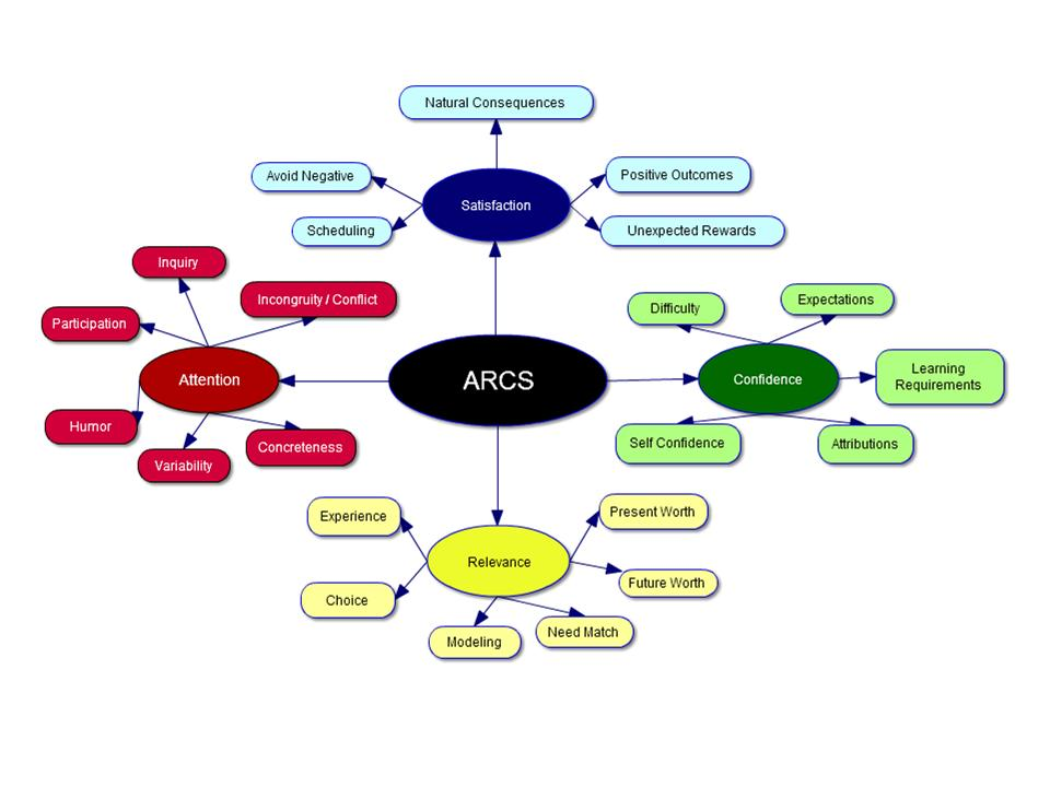Arcs Theory Edu Tech Portfolio Shealyn Abbott