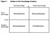 Nonaka's Organisational Knowledge Creating