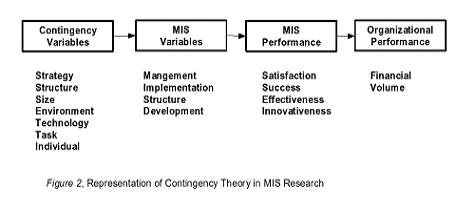 contigency approach With the cartesian approach to fit, provides a theory of organizational change  challenge is that structural contingency theory is static and fails to deal with.