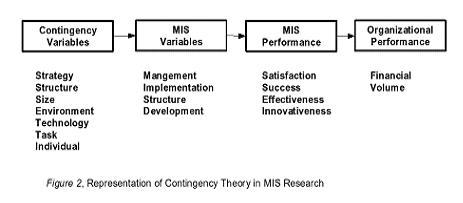 essays on leadership theories
