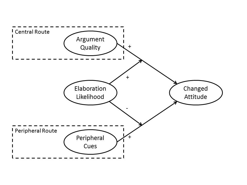 Elaboration likelihood model is theory diagramschematic of theory elm model ccuart Gallery