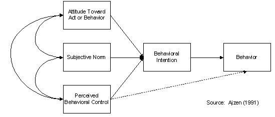 Theory of planned behaviour model