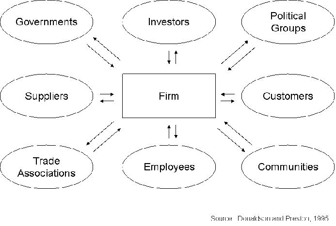 stakeholders theory A stakeholder is a party with an interest in an enterprise or project stakeholders in a corporation include investors, employees, customers and suppliers.