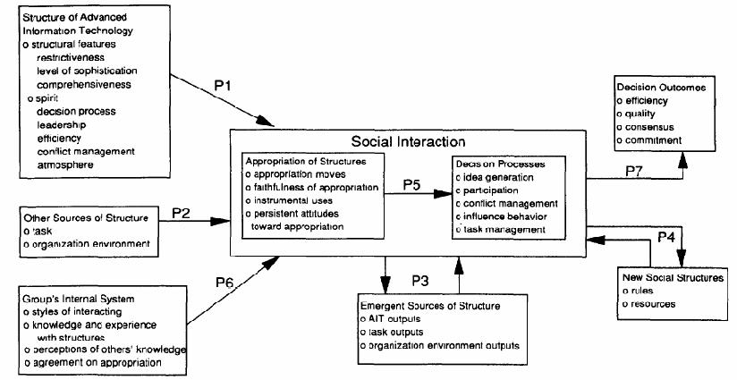 Adaptive Structuration Theory Is Theory