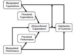 customer satisfaction theory model
